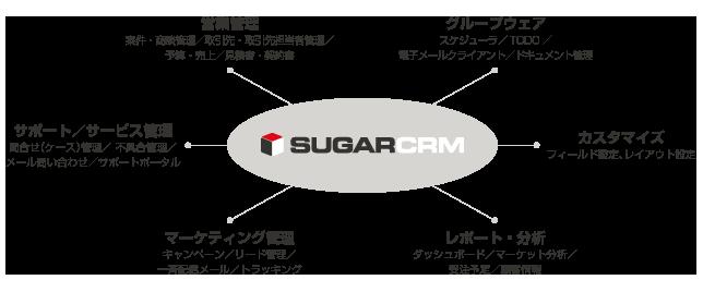 SugarCRMの代表的な機能